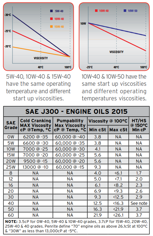 Engine Oils - What is the difference between mineral, semi-synthetic