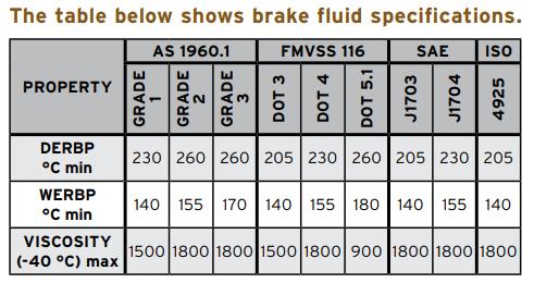 Brake/Clutch Fluids - How to test Brake Fluids   Penrite Oil